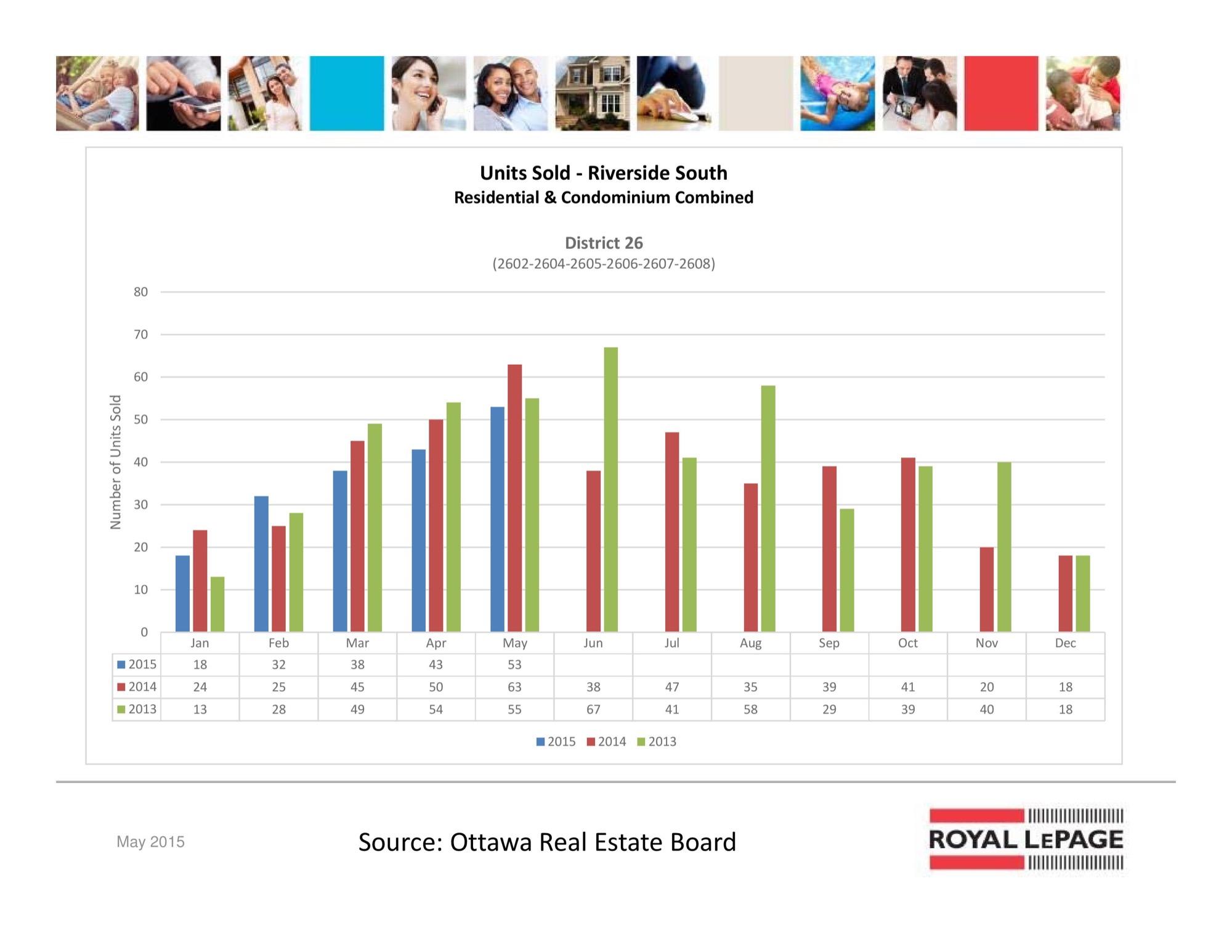 Ottawa Real Estate Board Mls Statistics May 2015